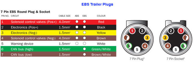 [SCHEMATICS_4LK]  DIAGRAM] Semi Trailer Plug Wiring Diagram With Abs FULL Version HD Quality  With Abs - AECWIRING.FNAPEETHT.FR | Round Trailer Plug Wiring Diagram |  | Fnapeetht.fr